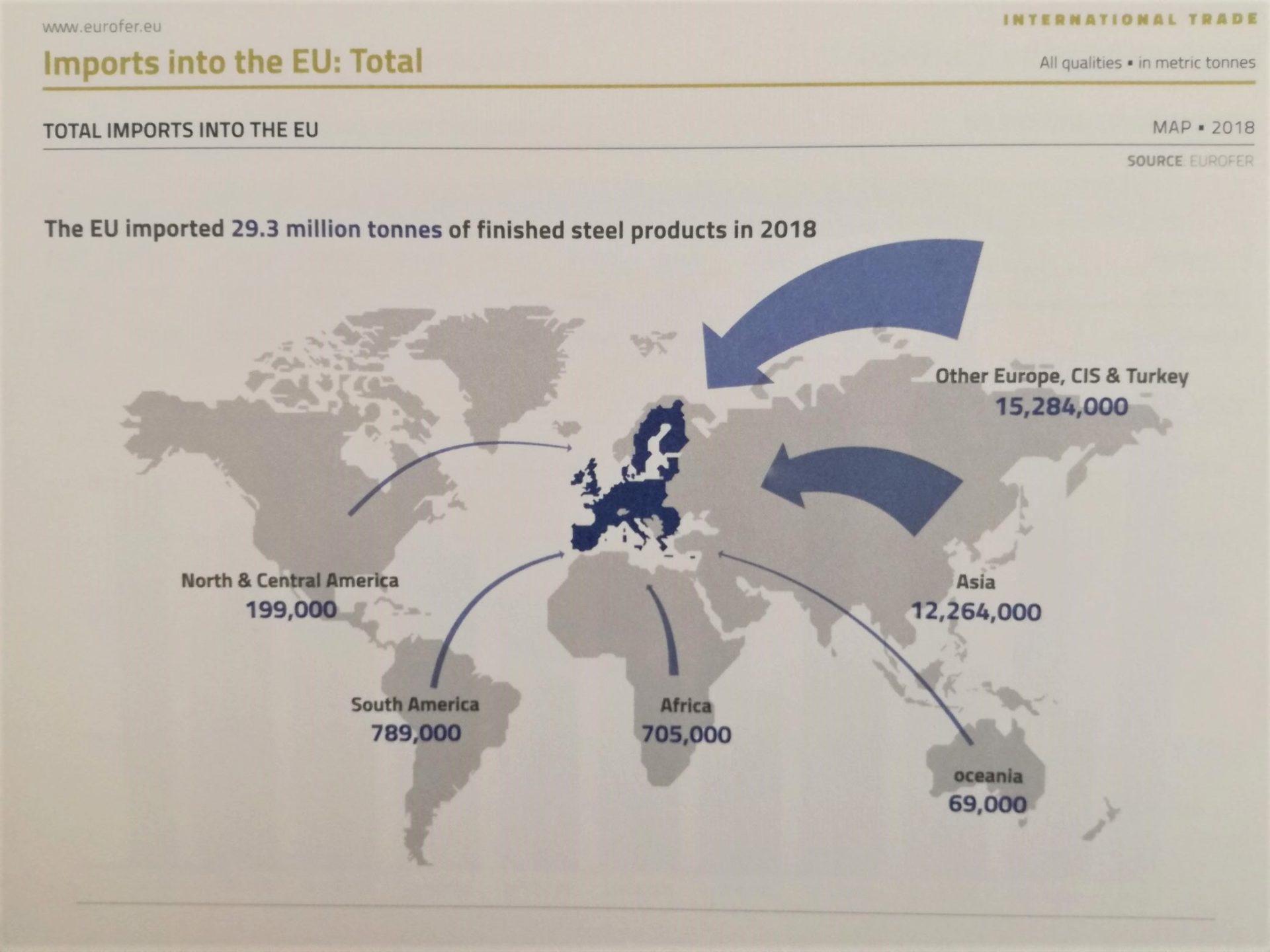 Evropská ocel včíslech 2019