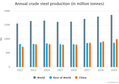 annual crude steel production